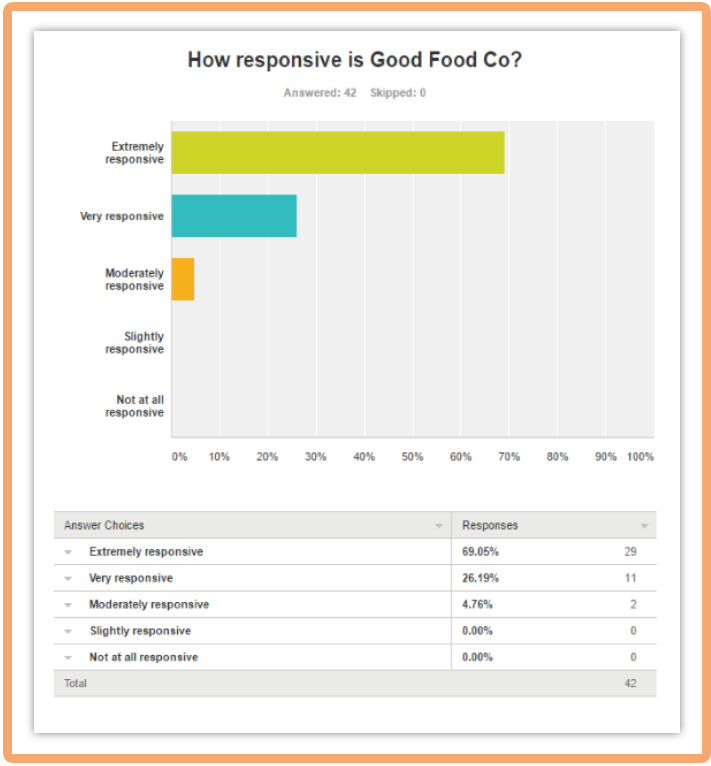 How Responsive is Good Food Co?